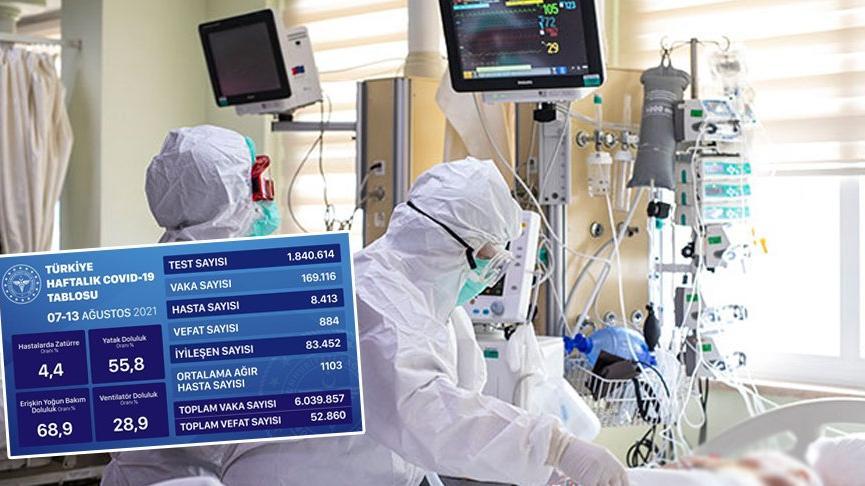 Sağlık Bakanlığı, mavi tabloyu açıkladı! İki kattan fazla arttı